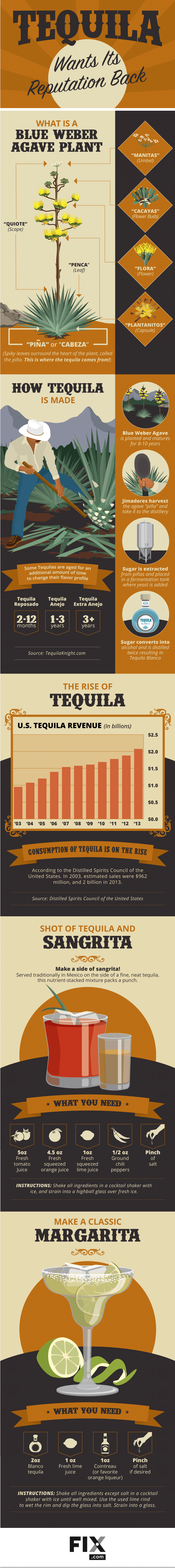 Tequila info for Cinco de Mayo